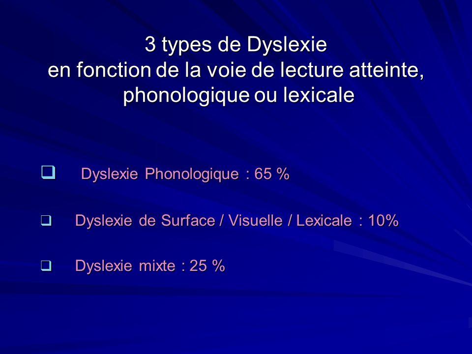 3 types de Dyslexie en fonction de la voie de lecture atteinte, phonologique ou lexicale Dyslexie Phonologique : 65 % Dyslexie Phonologique : 65 % Dys