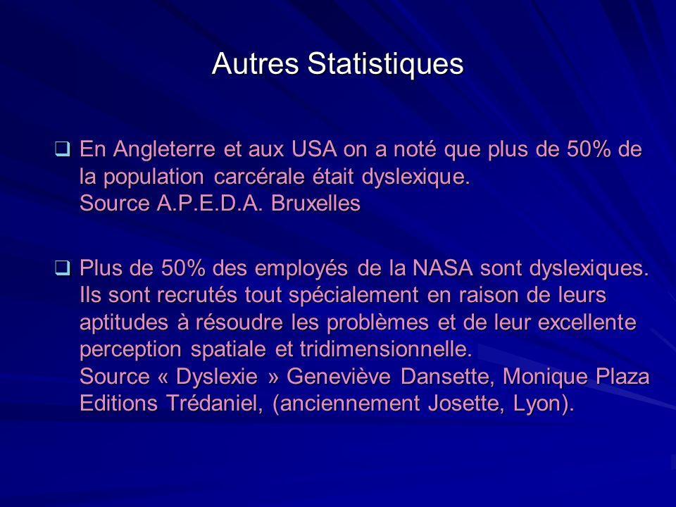 Autres Statistiques En Angleterre et aux USA on a noté que plus de 50% de la population carcérale était dyslexique. Source A.P.E.D.A. Bruxelles En Ang