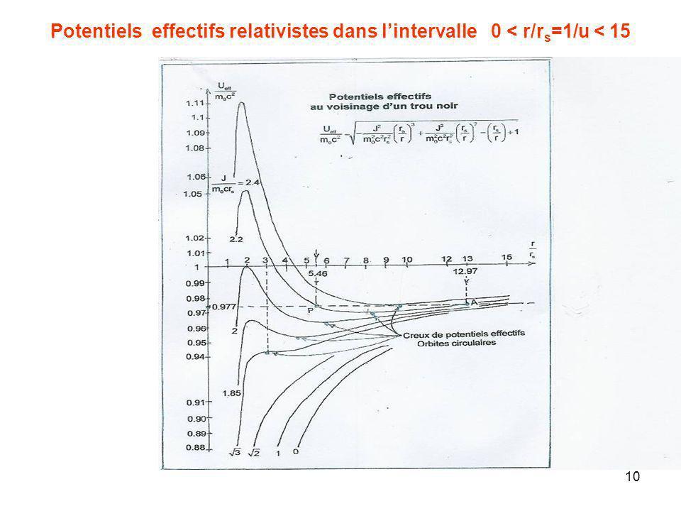 10 Potentiels effectifs relativistes dans lintervalle 0 < r/r s =1/u < 15