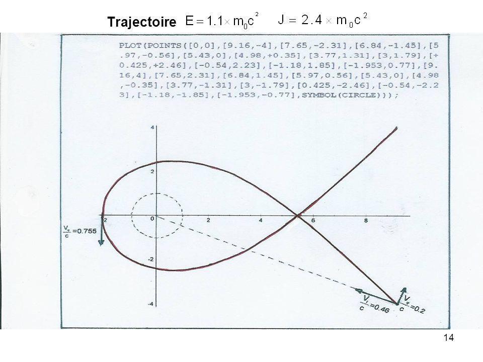 14 Trajectoire