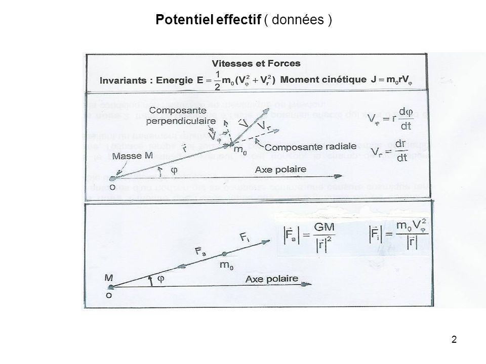 2 Potentiel effectif ( données )