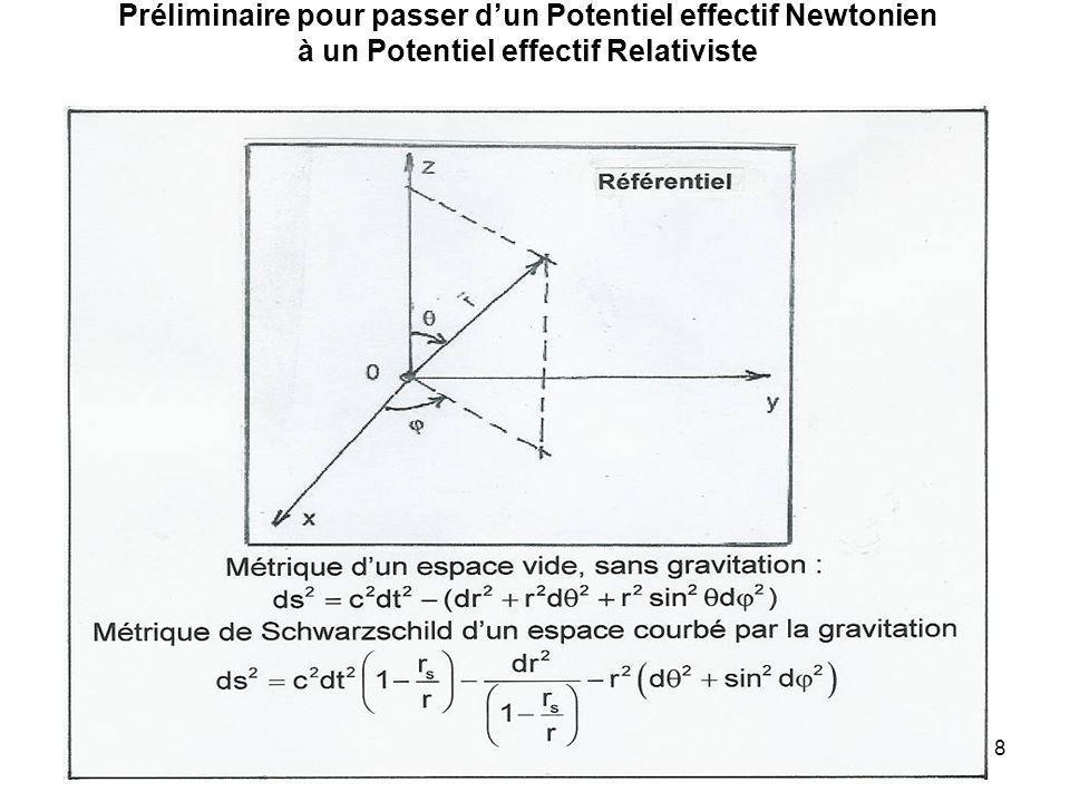 8 Préliminaire pour passer dun Potentiel effectif Newtonien à un Potentiel effectif Relativiste
