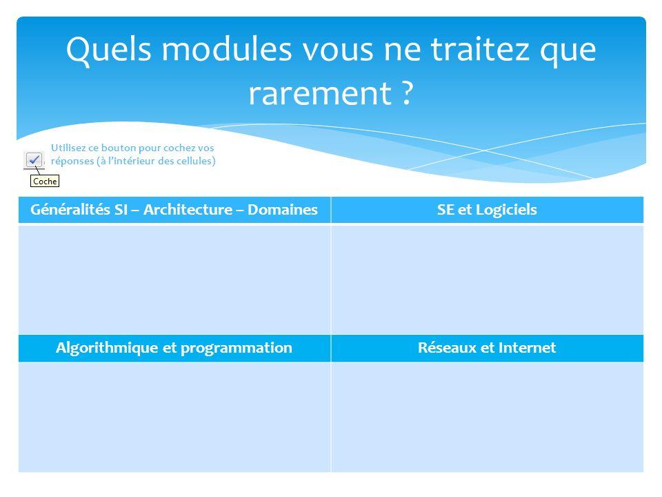 Quels modules vous ne traitez que rarement ? Généralités SI – Architecture – DomainesSE et Logiciels Algorithmique et programmationRéseaux et Internet