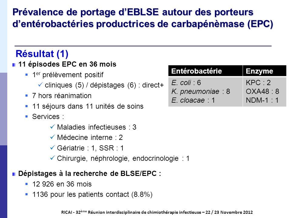 Résultat (1) RICAI - 32 ème Réunion interdisciplinaire de chimiothérapie infectieuse – 22 / 23 Novembre 2012 Prévalence de portage dEBLSE autour des p