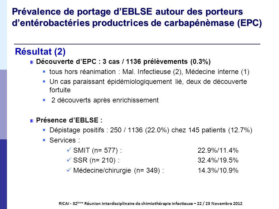 Résultat (2) RICAI - 32 ème Réunion interdisciplinaire de chimiothérapie infectieuse – 22 / 23 Novembre 2012 Prévalence de portage dEBLSE autour des p