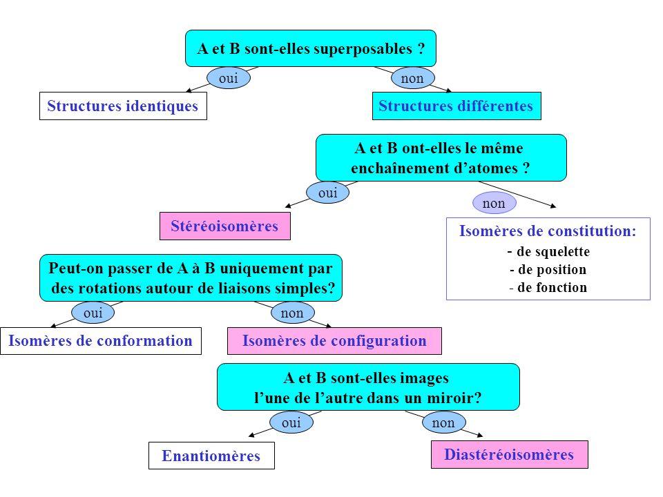 Structures identiquesStructures différentes A et B sont-elles superposables ? A et B ont-elles le même enchaînement datomes ? Stéréoisomères Isomères
