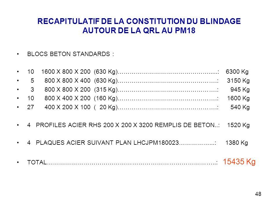 48 RECAPITULATIF DE LA CONSTITUTION DU BLINDAGE AUTOUR DE LA QRL AU PM18 BLOCS BETON STANDARDS : 10 1600 X 800 X 200 (630 Kg)……………………………………….....: 6300 Kg 5 800 X 800 X 400 (630 Kg)………………………………………….: 3150 Kg 3 800 X 800 X 200 (315 Kg)………………………………………….: 945 Kg 10 800 X 400 X 200 (160 Kg)………………………………………….: 1600 Kg 27 400 X 200 X 100 ( 20 Kg)………………………………………….: 540 Kg 4 PROFILES ACIER RHS 200 X 200 X 3200 REMPLIS DE BETON..: 1520 Kg 4 PLAQUES ACIER SUIVANT PLAN LHCJPM180023……………...: 1380 Kg TOTAL………………………………………………………………………..: 15435 Kg