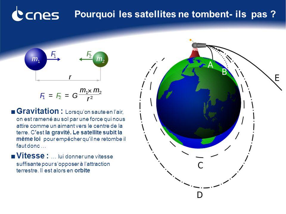 2 La Terre attire vers son centre tous les corps : cest la force de gravitation Plus on lance vite, plus la pomme va loin .