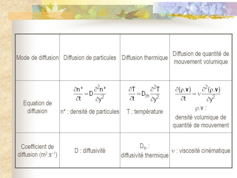 Mode de diffusionDiffusion de particulesDiffusion thermique Diffusion de quantité de mouvement volumique Equation de diffusion n* : densité de particu