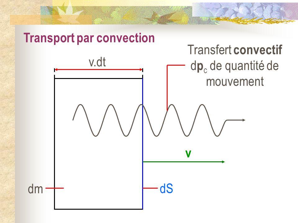 Transport par convection v.dt dm dS v Transfert convectif d p c de quantité de mouvement