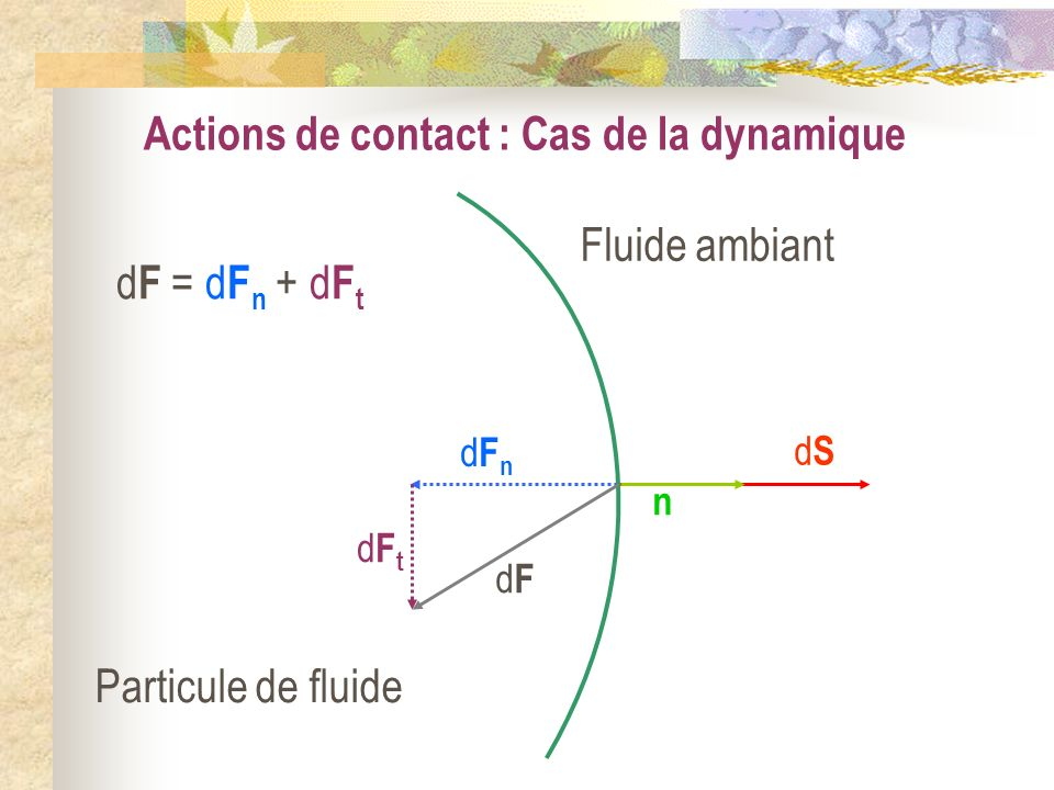 Notion de viscosité ; Nombre de Reynolds I) Notions de viscosité 1) Rappels 2) Force de viscosité dans les fluides newtoniens a) Relation de Newton