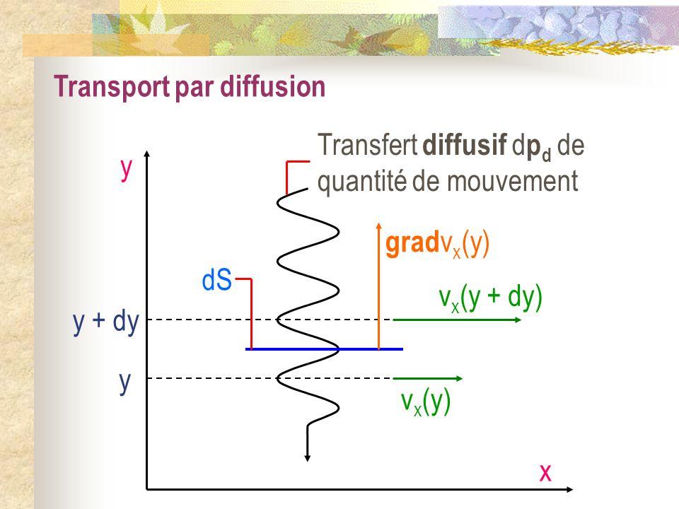 Transport par diffusion x y y + dy y v x (y + dy) v x (y) grad v x (y) Transfert diffusif d p d de quantité de mouvement dS