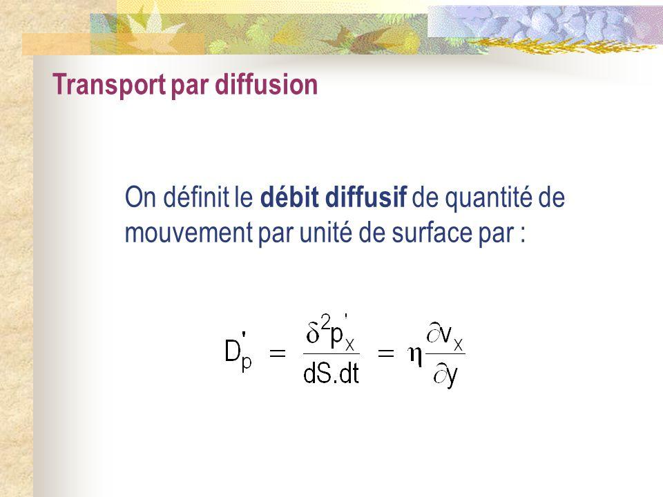 Transport par diffusion On définit le débit diffusif de quantité de mouvement par unité de surface par :