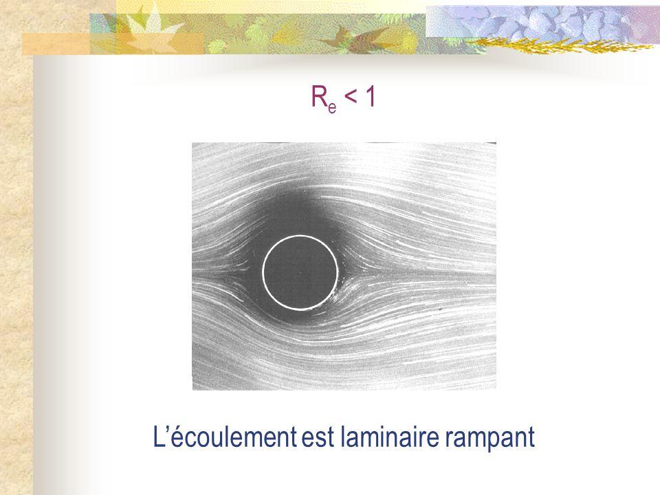 R e < 1 Lécoulement est laminaire rampant