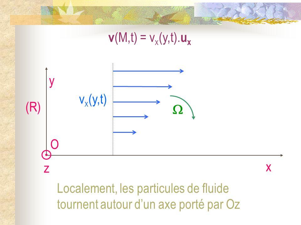 v (M,t) = v x (y,t). u x O x y (R) v x (y,t) z Localement, les particules de fluide tournent autour dun axe porté par Oz