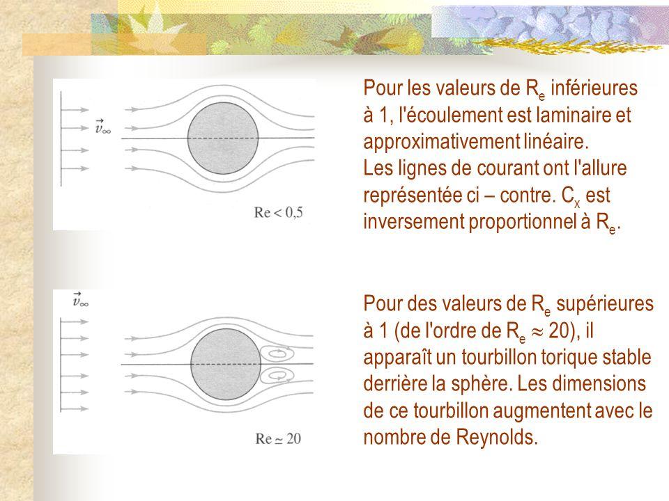 Pour les valeurs de R e inférieures à 1, l'écoulement est laminaire et approximativement linéaire. Les lignes de courant ont l'allure représentée ci –