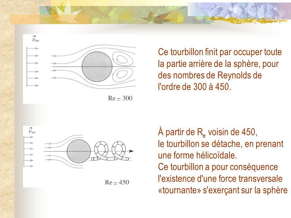 Ce tourbillon finit par occuper toute la partie arrière de la sphère, pour des nombres de Reynolds de l'ordre de 300 à 450. À partir de R e voisin de