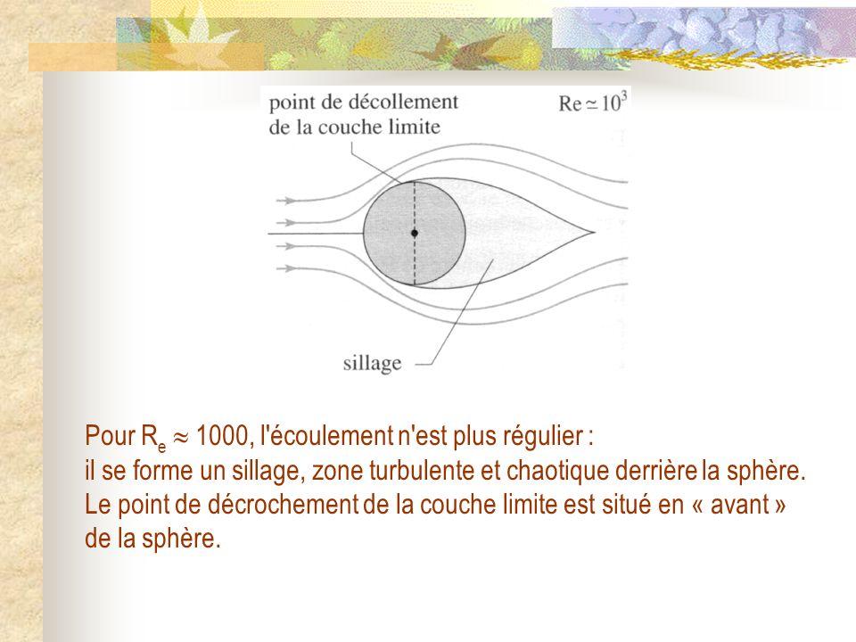 Pour R e 1000, l'écoulement n'est plus régulier : il se forme un sillage, zone turbulente et chaotique derrière la sphère. Le point de décrochement de