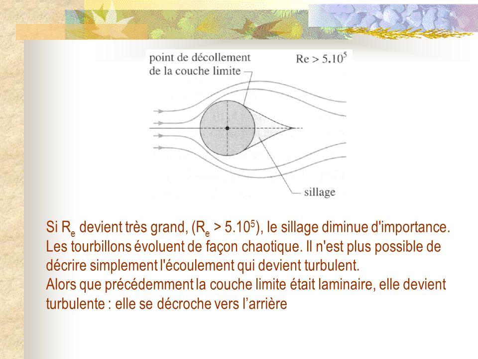 Si R e devient très grand, (R e > 5.10 5 ), le sillage diminue d'importance. Les tourbillons évoluent de façon chaotique. Il n'est plus possible de dé