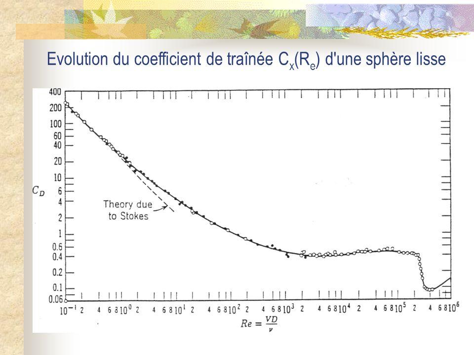 Evolution du coefficient de traînée C x (R e ) d'une sphère lisse