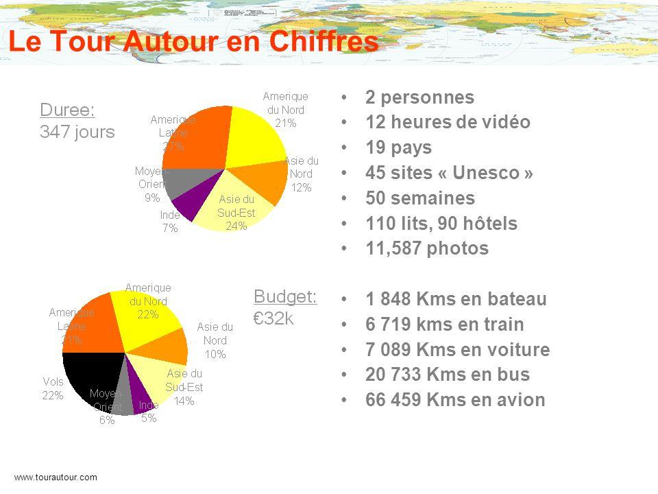 www.tourautour.com Le Tour Autour en Chiffres 2 personnes 12 heures de vidéo 19 pays 45 sites « Unesco » 50 semaines 110 lits, 90 hôtels 11,587 photos