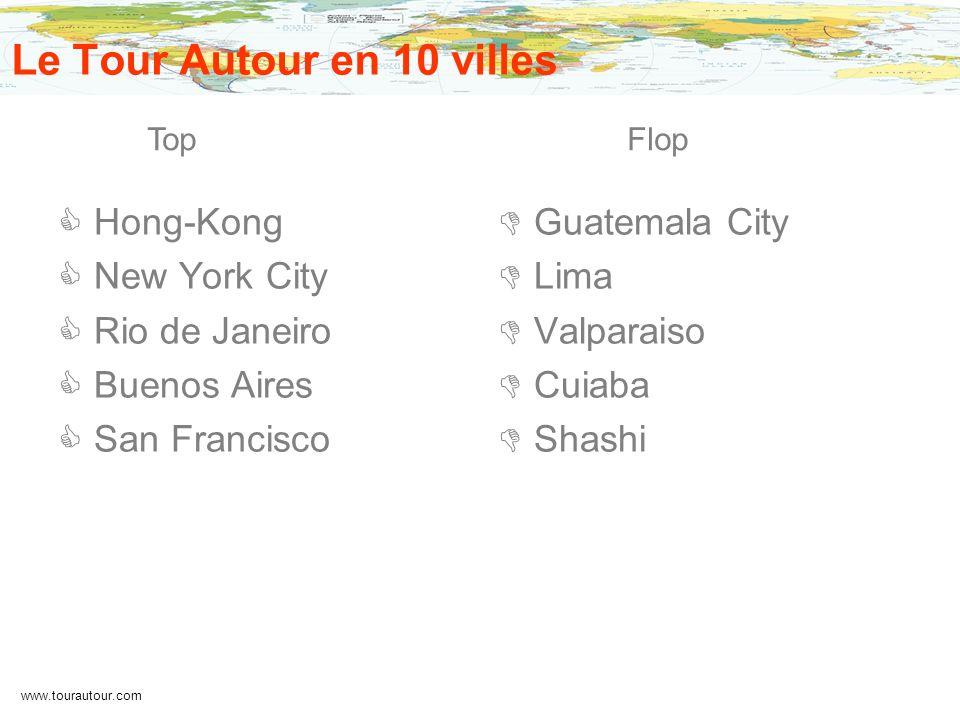 www.tourautour.com Le Tour Autour en 10 villes Hong-Kong New York City Rio de Janeiro Buenos Aires San Francisco Guatemala City Lima Valparaiso Cuiaba