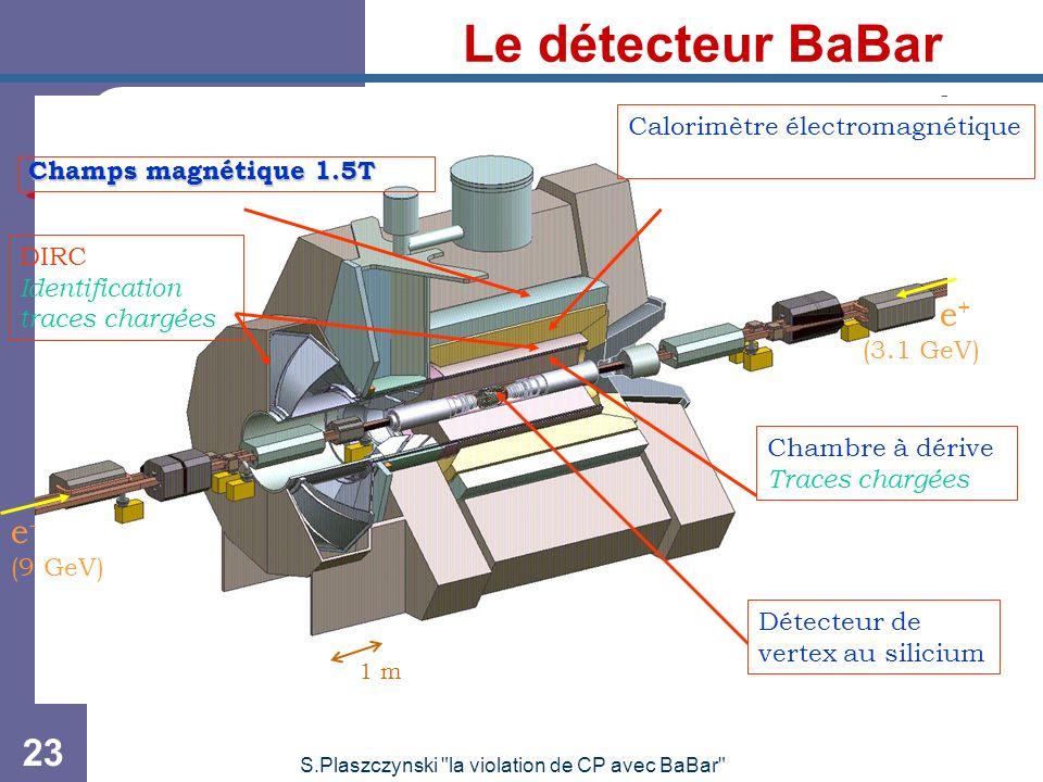 S.Plaszczynski la violation de CP avec BaBar 23 Le détecteur BaBar Détecteur de vertex au silicium DIRC Identification traces chargées Chambre à dérive Traces chargées Calorimètre électromagnétique.( e - (9 GeV) e + (3.1 GeV) 1 m Champs magnétique 1.5T