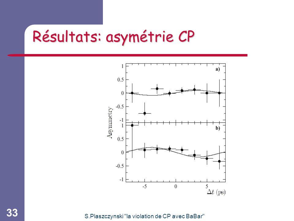 S.Plaszczynski la violation de CP avec BaBar 33 Résultats: asymétrie CP