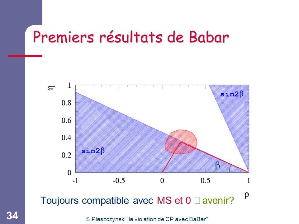 S.Plaszczynski la violation de CP avec BaBar 34 Toujours compatible avec MS et 0 avenir.