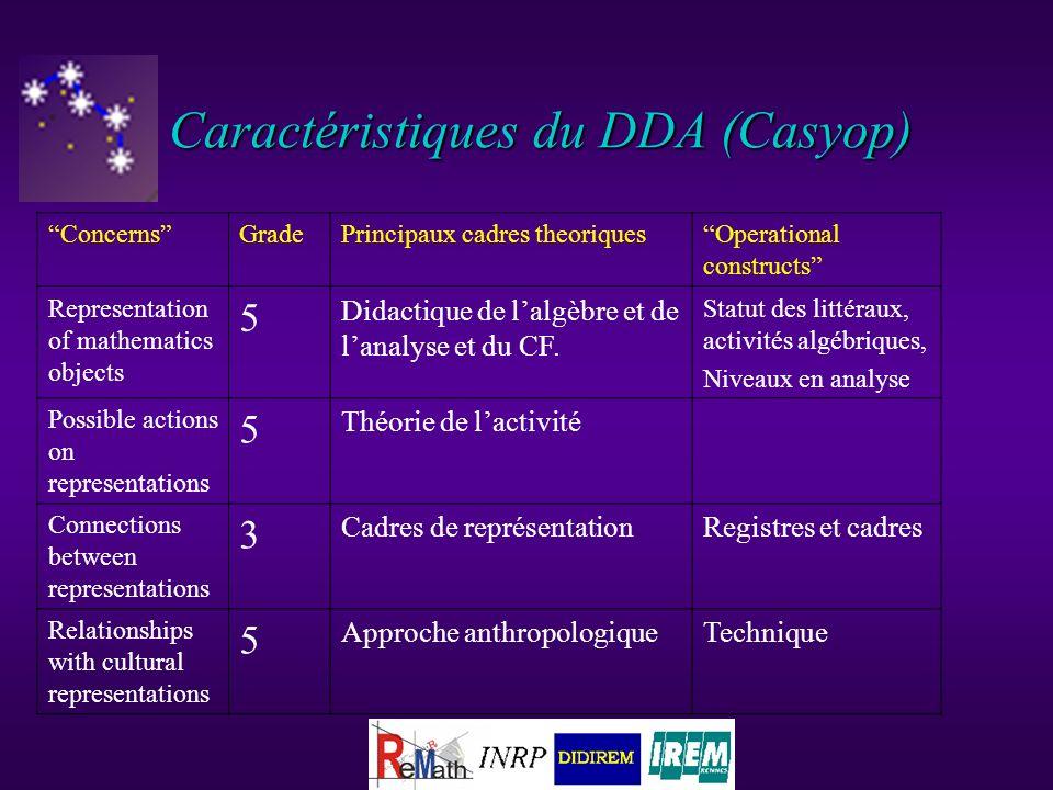 Caractéristiques du DDA (Casyop) ConcernsGradePrincipaux cadres theoriquesOperational constructs Representation of mathematics objects 5 Didactique de lalgèbre et de lanalyse et du CF.