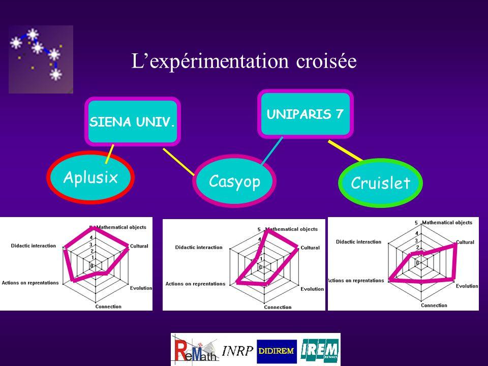 Lexpérimentation croisée Aplusix SIENA UNIV. UNIPARIS 7 Cruislet Casyop