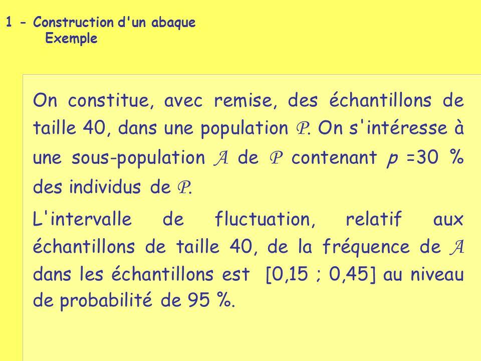 Distribution de la fréquence d échantillonnage F dérivée de la loi binomiale de paramètres 40 et 0,3.
