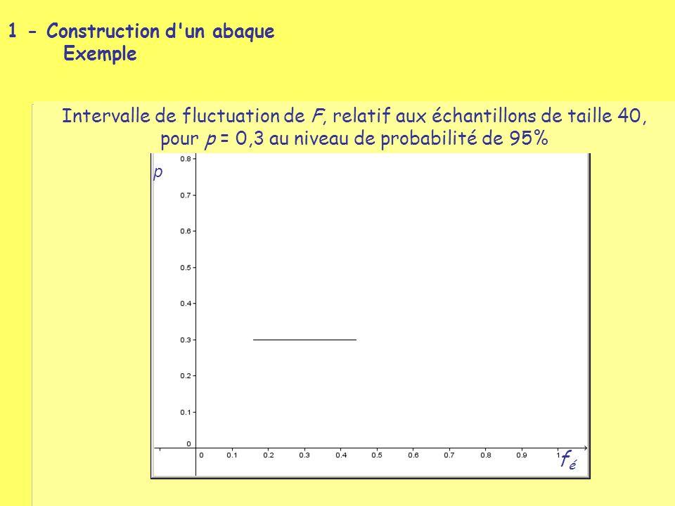 p 1 - Construction d un abaque féfé