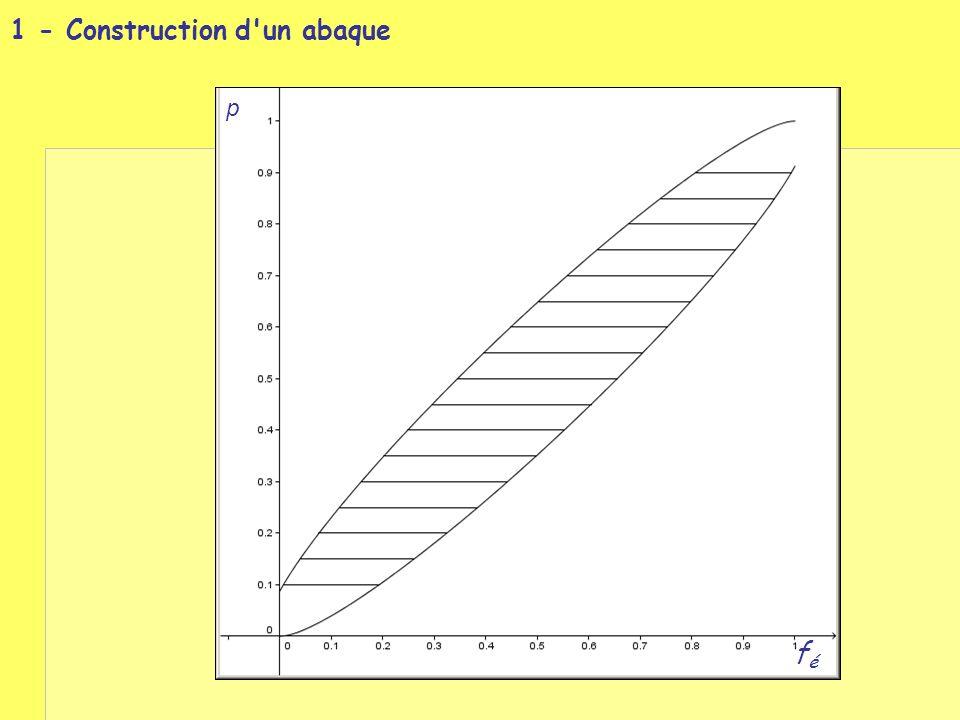 féfé p Pour chaque valeur de p, la probabilité que F soit dans l intervalle matérialisé est 95 %.