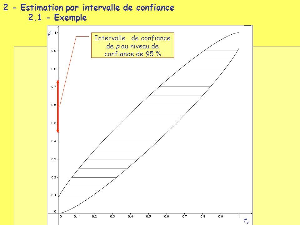 2 - Estimation par intervalle de confiance 2.1 - Exemple p féfé