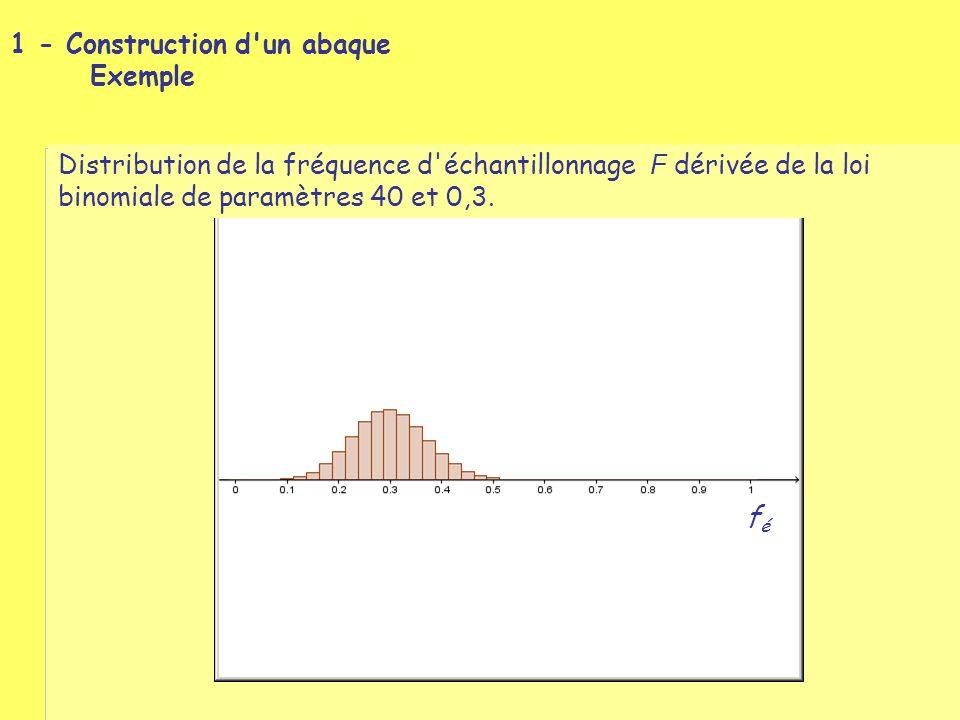 1 - Construction d un abaque Exemple Approximation de la distribution de la fréquence d échantillonnage F par la loi normale de paramètres 0,3 et 0,085.