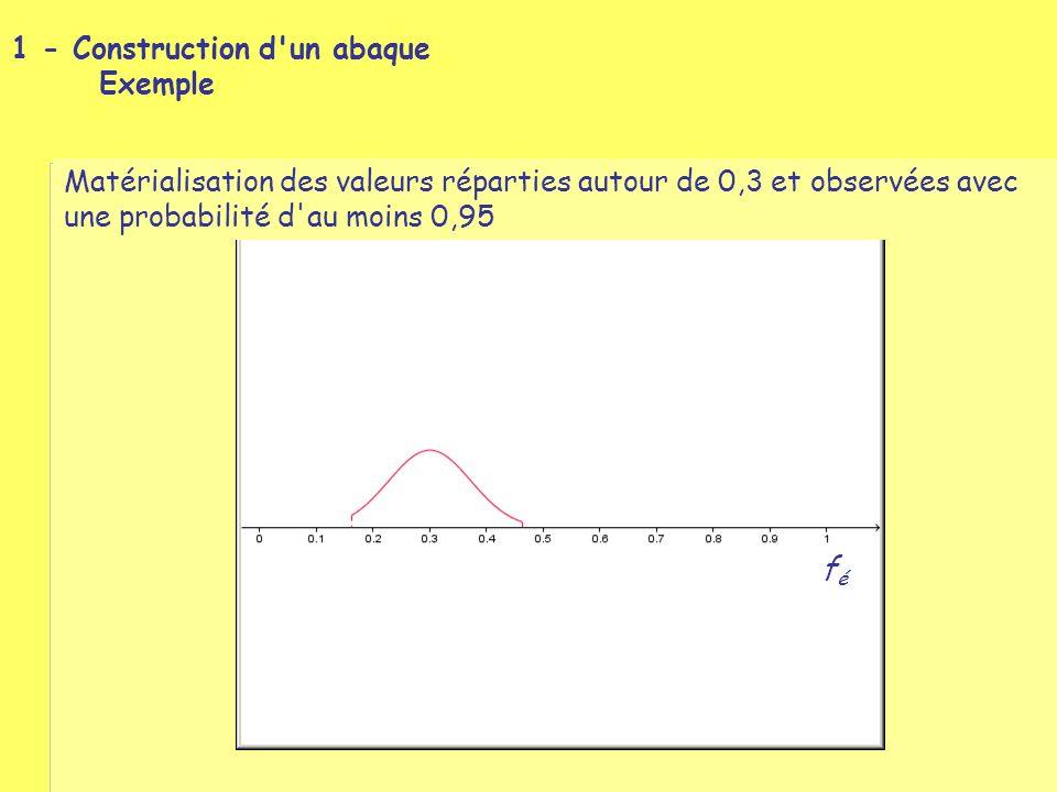 1 - Construction d un abaque Exemple Matérialisation des valeurs réparties autour de 0,3 et observées avec une probabilité d au moins 0,95 féfé