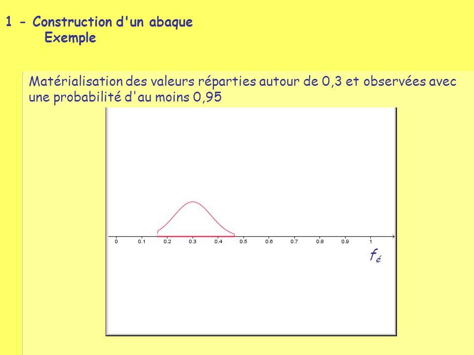 1 - Construction d un abaque Exemple Matérialisation des valeurs réparties autour de 0,3 et observées avec une probabilité d au moins 0,95 : intervalle de fluctuation de f é féfé