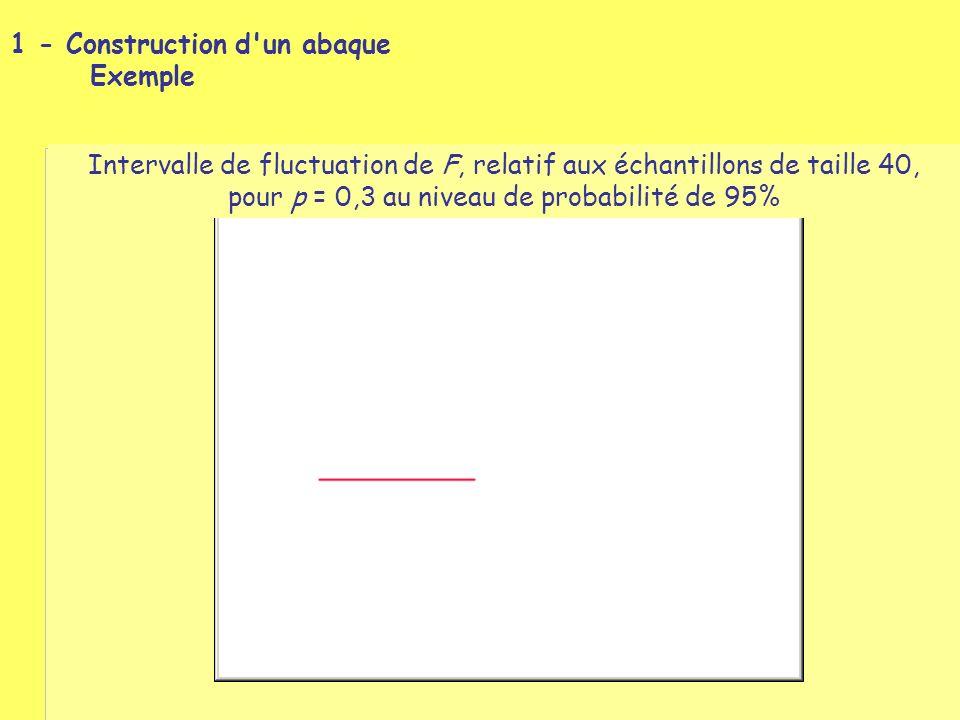 1 - Construction d un abaque Exemple Intervalle de fluctuation de F, relatif aux échantillons de taille 40, pour p = 0,3 au niveau de probabilité de 95%