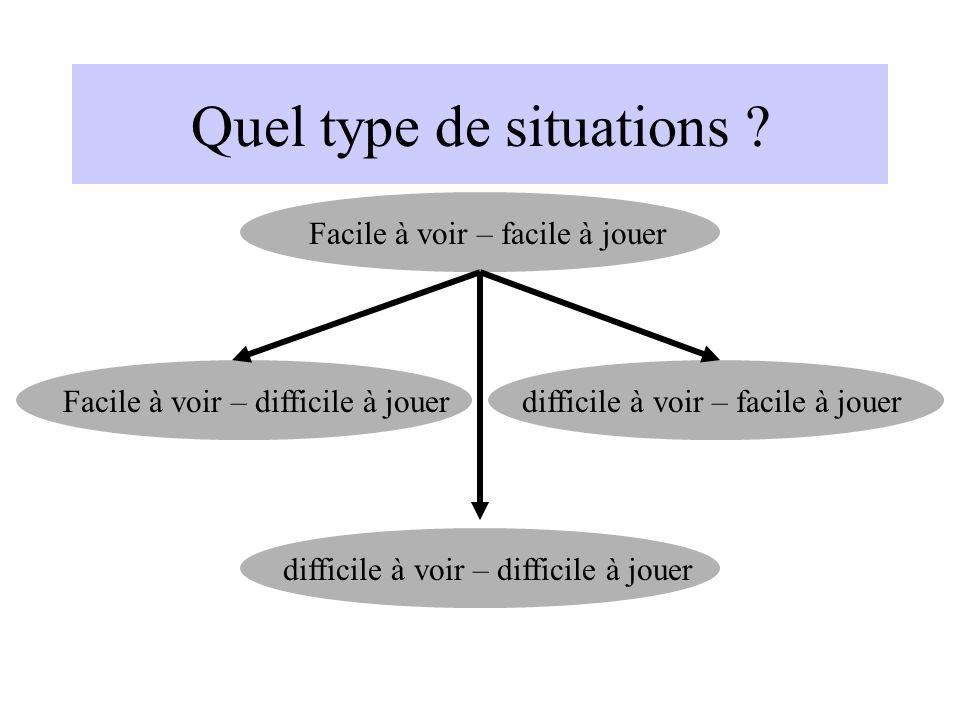 Quel type de situations ? Facile à voir – facile à jouerdifficile à voir – difficile à jouerFacile à voir – difficile à jouerdifficile à voir – facile