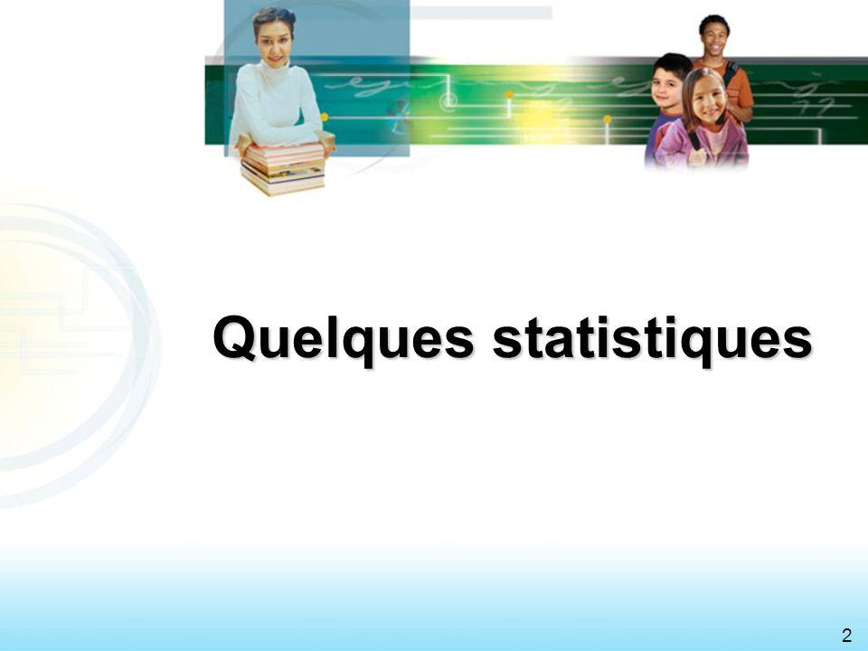3 Le décrochage au Québec (2004-2005) R é seau public (72 CS) : 27,8 % Gar ç ons : 35,1 % Filles : 20,5 % R é gions Montr é al (N = 12 477) :31,5 % Saguenay-Lac-Saint-Jean (N = 2 485) :14,2 % Commissions scolaires Commission scolaire de Montr é al :38,1 % Commission scolaire du Lac-Saint-Jean :15,2 % Source : MELS, Portraits statistiques de l é ducation par r é gion, 2006