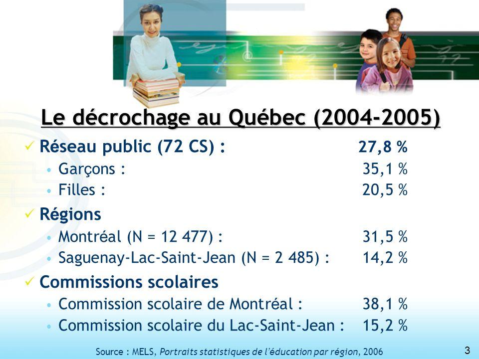 3 Le décrochage au Québec (2004-2005) R é seau public (72 CS) : 27,8 % Gar ç ons : 35,1 % Filles : 20,5 % R é gions Montr é al (N = 12 477) :31,5 % Sa