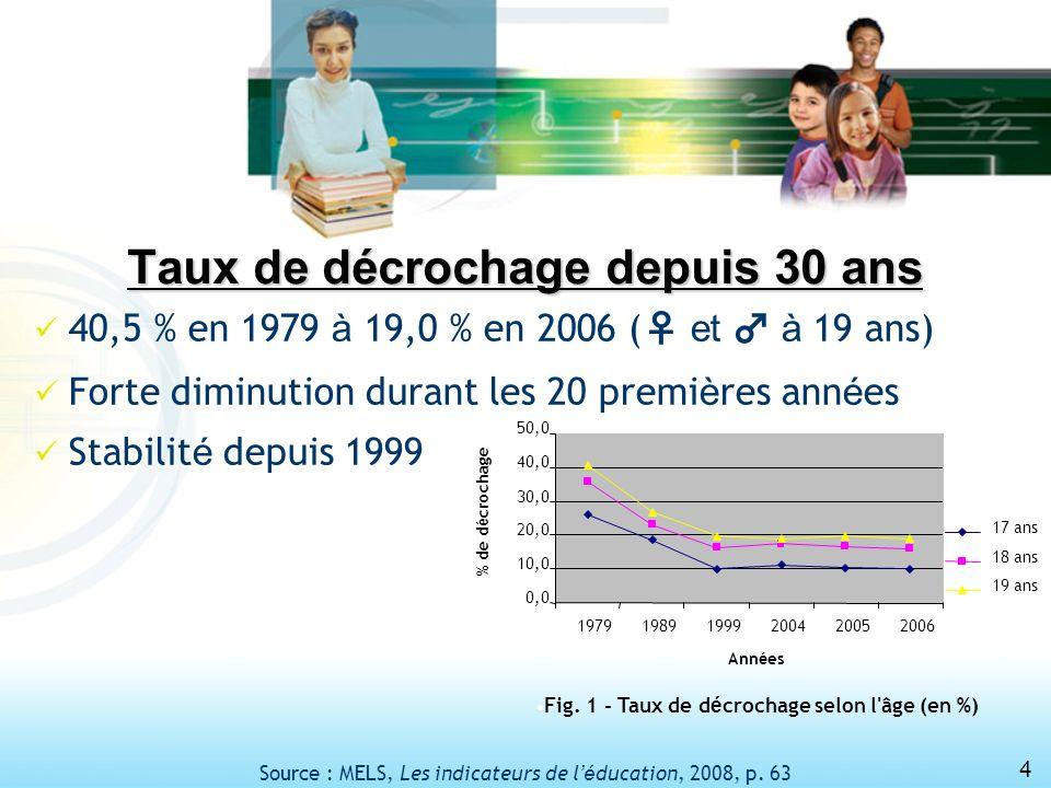 4 Taux de décrochage depuis 30 ans 40,5 % en 1979 à 19,0 % en 2006 ( et à 19 ans) Forte diminution durant les 20 premi è res ann é es Stabilit é depuis 1999 Fig.