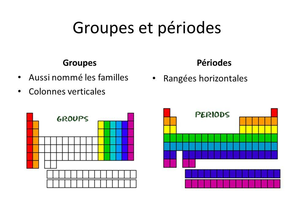 Classification des éléments Les éléments sont classés selon leurs propriétés en 18 familles Pour ce cours, considérez seulement les 8 familles suivantes:
