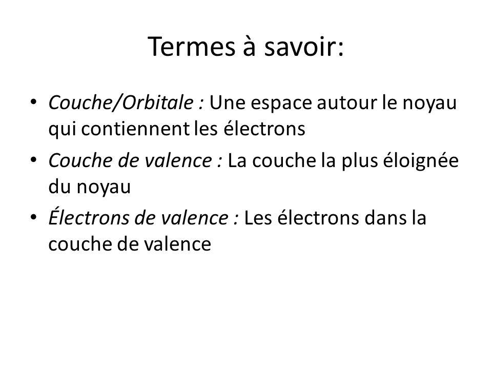 Termes à savoir: Couche/Orbitale : Une espace autour le noyau qui contiennent les électrons Couche de valence : La couche la plus éloignée du noyau Él