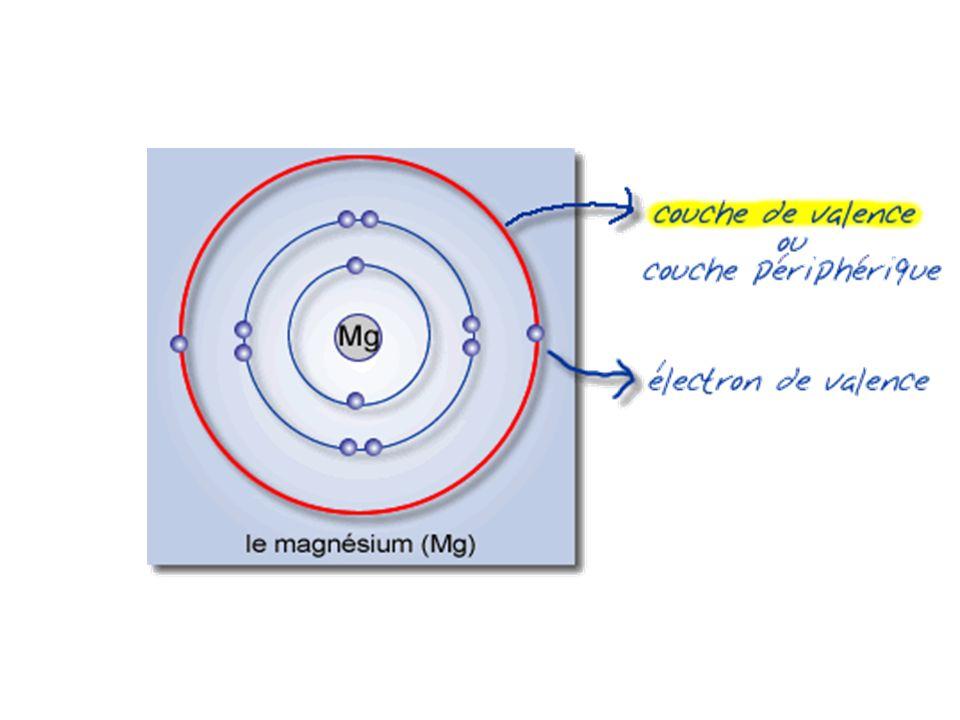 Règle doctet Les atomes tendent à se combiner pour avoir 8 électrons dans leur couche de valence Les atomes ne sont pas stables sils ont moins que 8 électrons dans la couche de valence