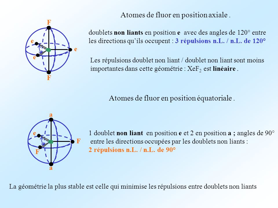 e e e F F Atomes de fluor en position axiale.F F e a a Atomes de fluor en position équatoriale.