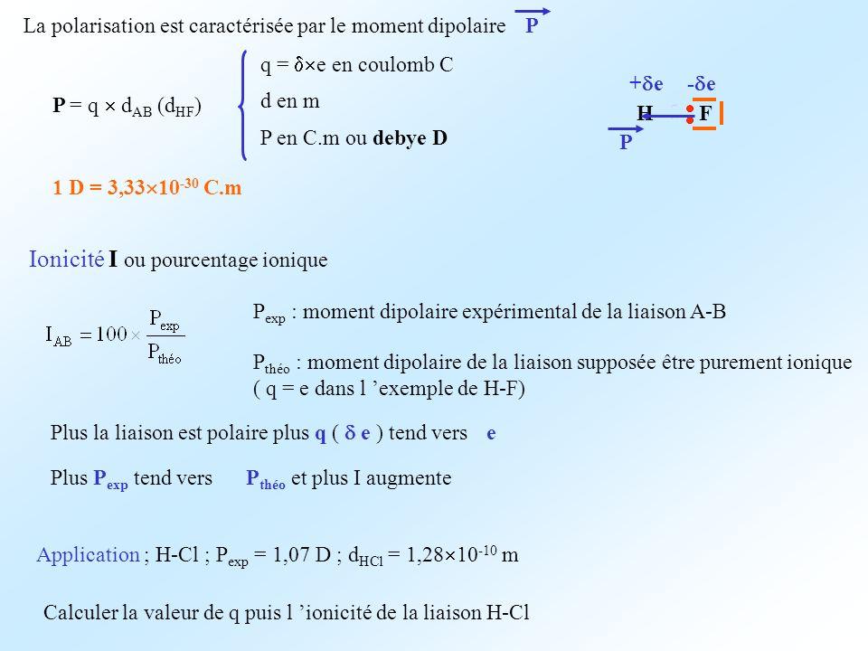La polarisation est caractérisée par le moment dipolaire P HF - e+ e P P = q d AB (d HF ) q = e en coulomb C d en m P en C.m ou debye D 1 D = 3,33 10 -30 C.m Ionicité I ou pourcentage ionique P exp : moment dipolaire expérimental de la liaison A-B P théo : moment dipolaire de la liaison supposée être purement ionique ( q = e dans l exemple de H-F) Application ; H-Cl ; P exp = 1,07 D ; d HCl = 1,28 10 -10 m Calculer la valeur de q puis l ionicité de la liaison H-Cl Plus la liaison est polaire plus q ( e ) tend vers e Plus P exp tend versP théo et plus I augmente