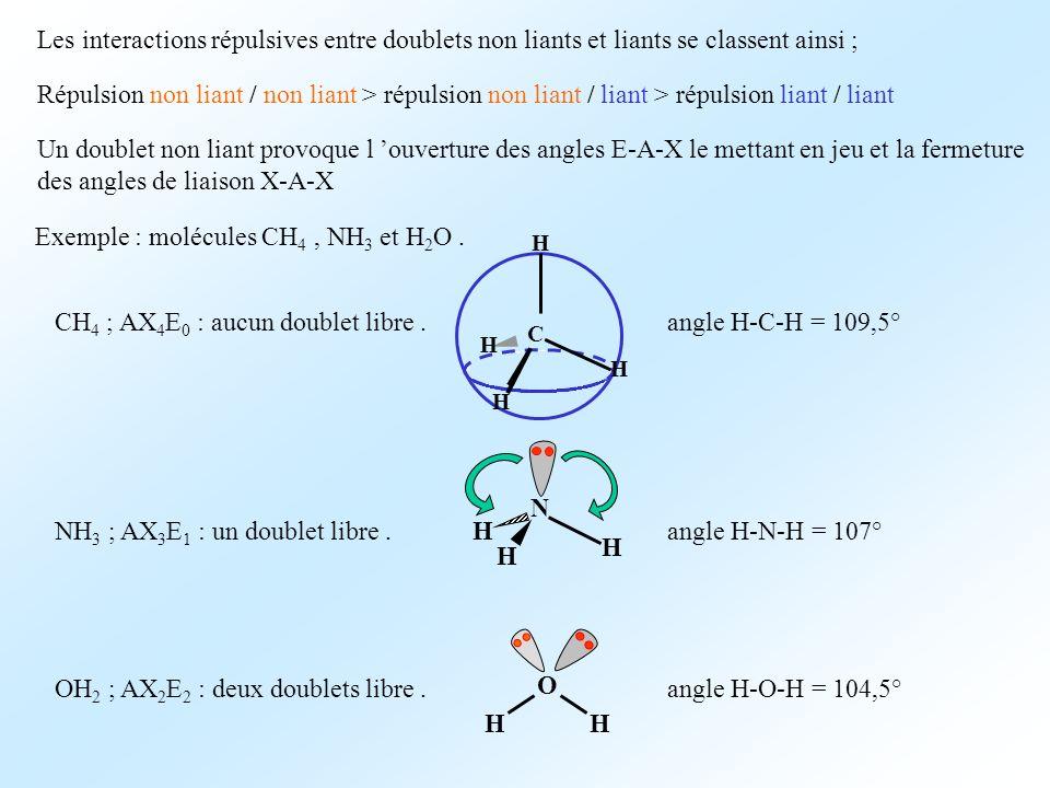 Les interactions répulsives entre doublets non liants et liants se classent ainsi ; Répulsion non liant / non liant > répulsion non liant / liant > répulsion liant / liant Un doublet non liant provoque l ouverture des angles E-A-X le mettant en jeu et la fermeture des angles de liaison X-A-X Exemple : molécules CH 4, NH 3 et H 2 O.