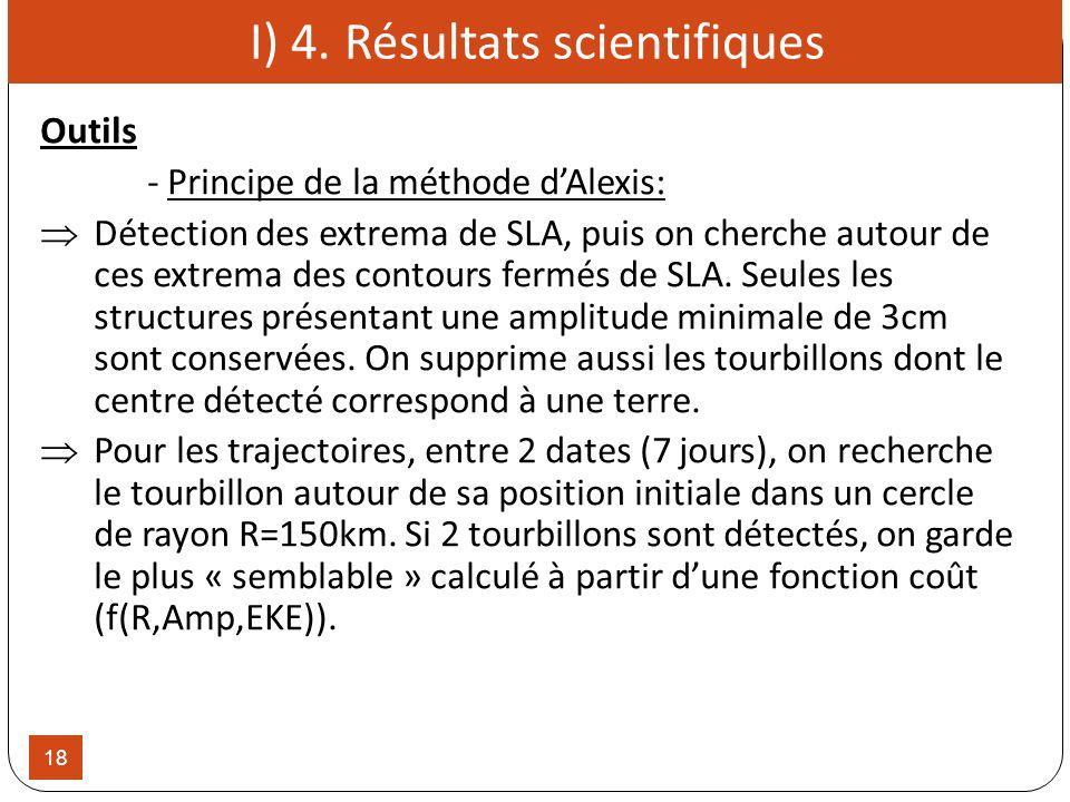18 I) 4. Résultats scientifiques Outils - Principe de la méthode dAlexis: Détection des extrema de SLA, puis on cherche autour de ces extrema des cont